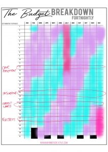 Financial Spread Bullet Journal Budgeting IdeasFinancial Spread Bullet Journal Budgeting Ideas