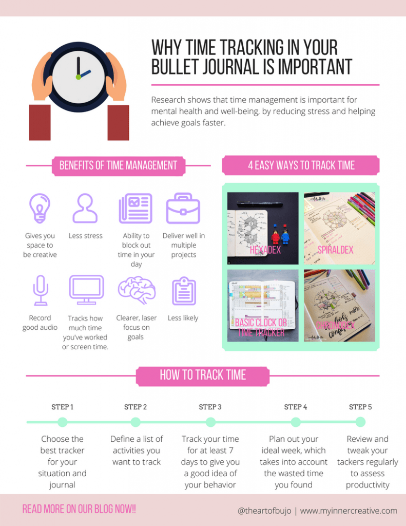 time management in bullet journal layout ideas